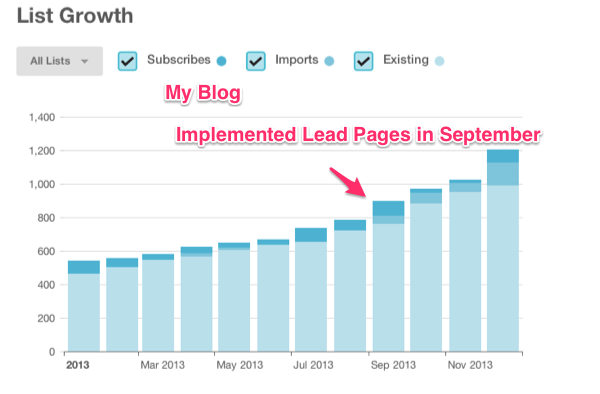Leadpages list growth