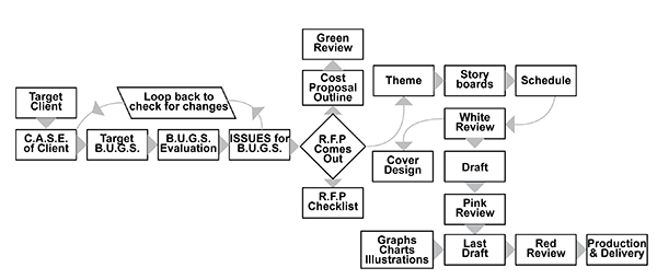 Proposal Management Process - The Ultimate Guide